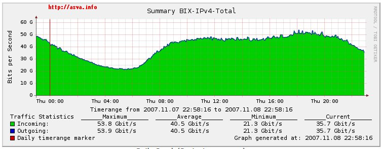 2007-es bix.hu forgalom