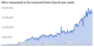 googlenotices500m